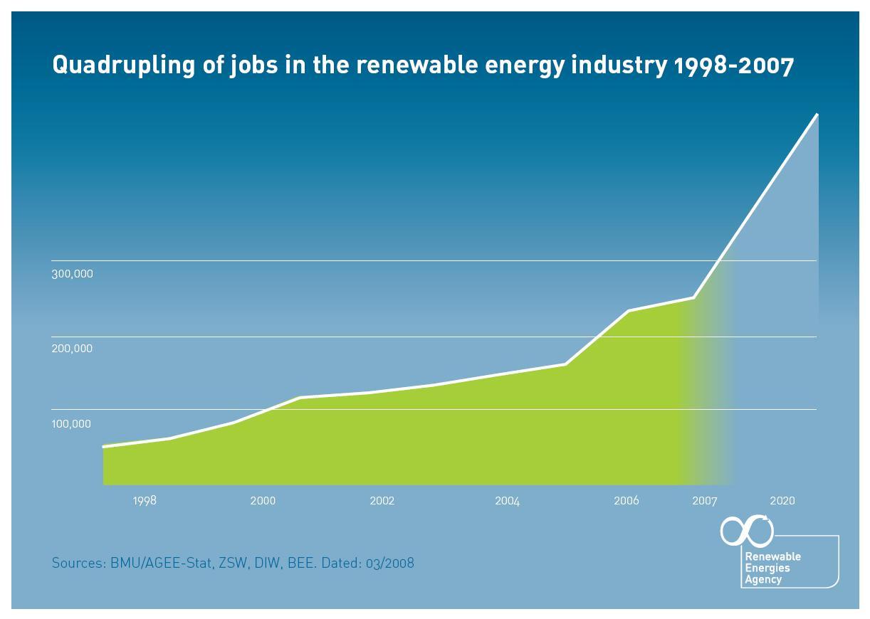 energy technology industry lbnl 59116 fostering a renewable energy ...