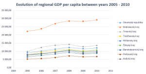 1 evolution of regional gdp