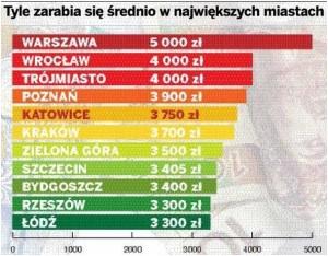 2-srednie zarobki w miastach