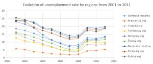 2 unemployment rate