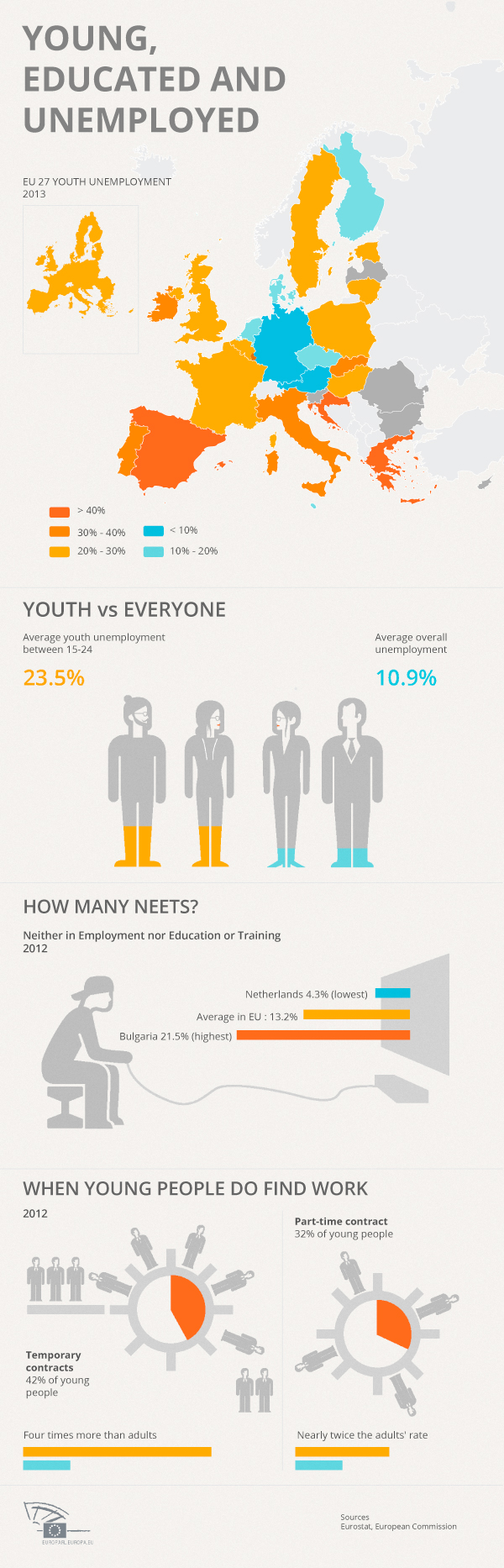 Infographic: Youth Unemployment in the EU