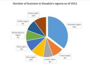3 business in regions