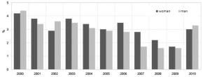 Stopnja dolgotrajne brezposelnosti po spolu v Sloveniji